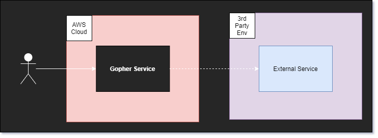 Architecture Service Diagram