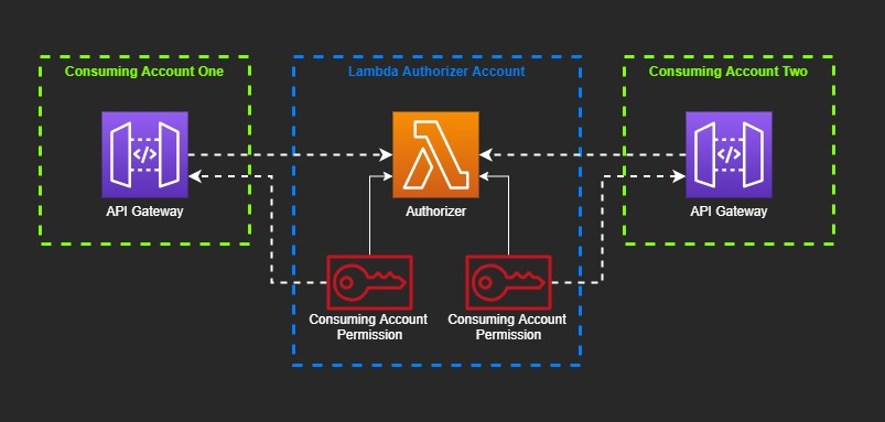 Diagram of how the Lambda authorizer is consumed by API Gateway in other accounts
