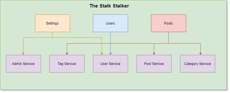 The Stalk Stalker architecture diagram
