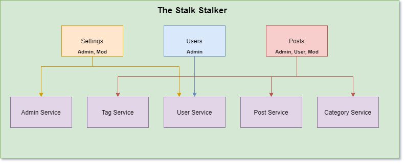 The Stalk Stalker architecture diagram with roles