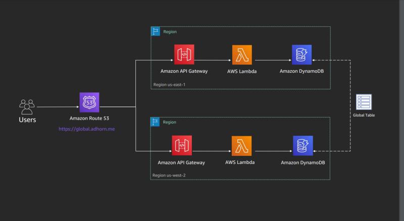 DNS multi-region failover diagram