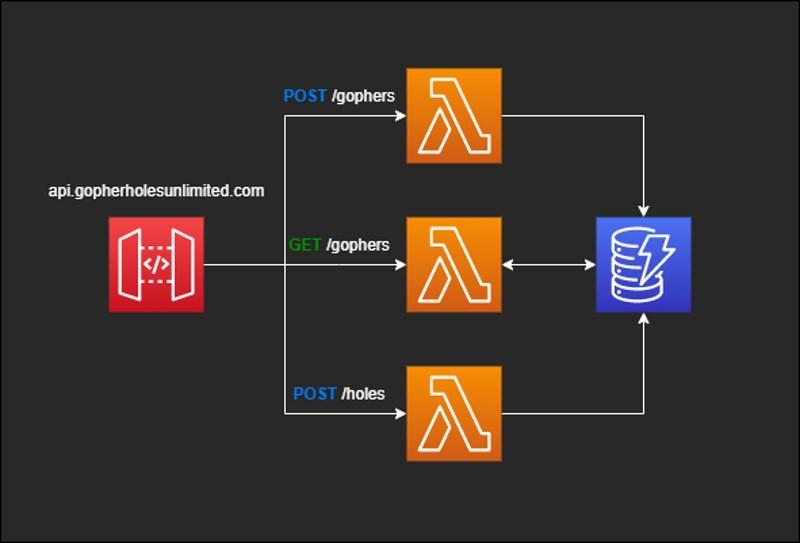 Simple diagram of a serverless API